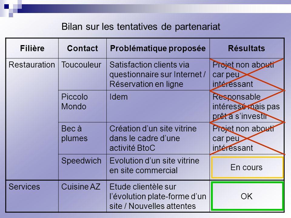 Bilan sur les tentatives de partenariat FilièreContactProblématique proposéeRésultats RestaurationToucouleurSatisfaction clients via questionnaire sur