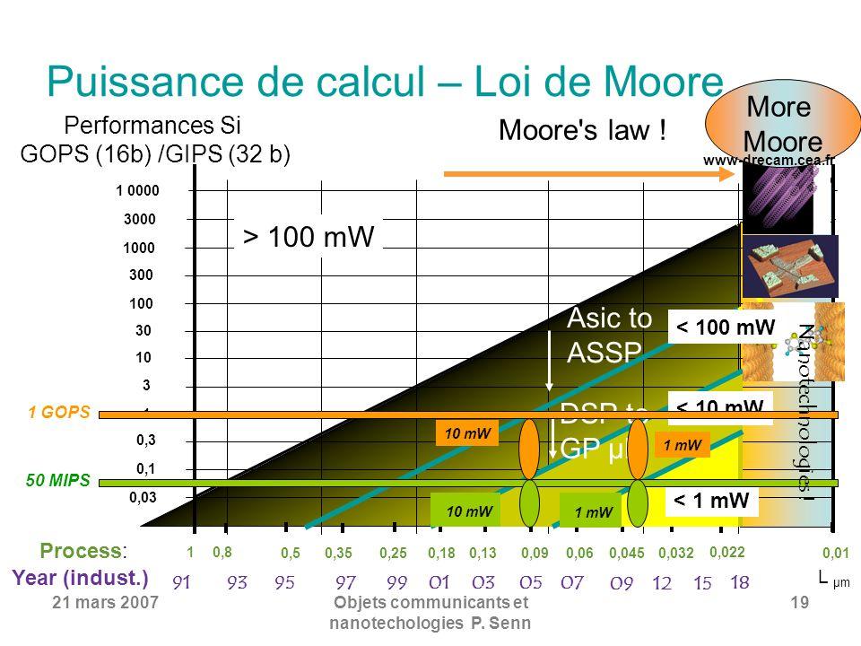 21 mars 2007Objets communicants et nanotechologies P. Senn 19 Puissance de calcul – Loi de Moore 1 0000 0,03 0,1 0,3 1 3 10 30 100 300 1000 3000 Perfo