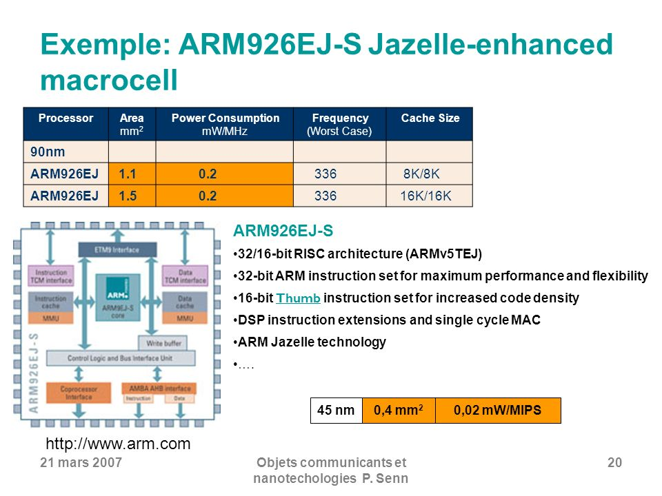 21 mars 2007Objets communicants et nanotechologies P. Senn 20 Exemple: ARM926EJ-S Jazelle-enhanced macrocell ProcessorArea mm 2 Power Consumption mW/M