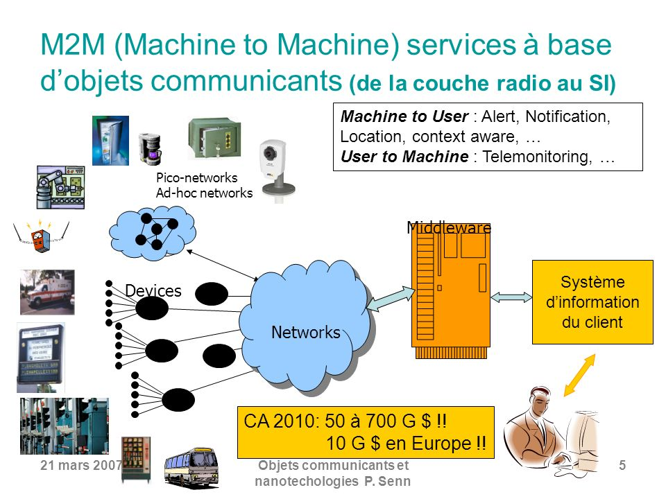 21 mars 2007Objets communicants et nanotechologies P. Senn 5 M2M (Machine to Machine) services à base dobjets communicants (de la couche radio au SI)