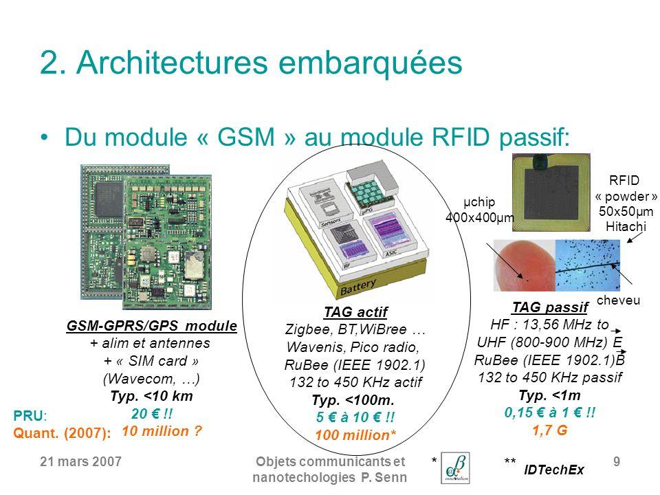 21 mars 2007Objets communicants et nanotechologies P. Senn 9 2. Architectures embarquées Du module « GSM » au module RFID passif: GSM-GPRS/GPS module