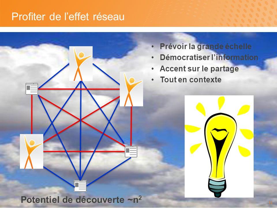 Profiter de leffet réseau 11 Potentiel de découverte ~n 2 Prévoir la grande échelle Démocratiser linformation Accent sur le partage Tout en contexte