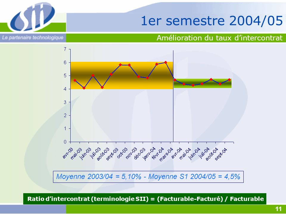 Ratio dintercontrat (terminologie SII) = (Facturable-Facturé) / Facturable Moyenne 2003/04 = 5,10% - Moyenne S1 2004/05 = 4,5% Amélioration du taux di