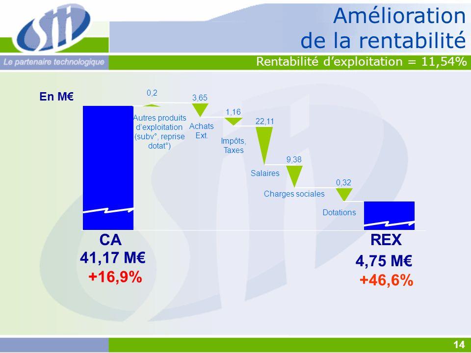 Amélioration de la rentabilité 4,75 M +46,6% CAREX 41,17 M +16,9% En M Achats Ext. Autres produits dexploitation (subv°, reprise dotat°) Salaires Impô