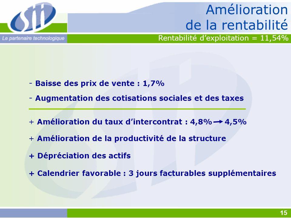 - Baisse des prix de vente : 1,7% + Amélioration du taux dintercontrat : 4,8% 4,5% + Amélioration de la productivité de la structure + Dépréciation de