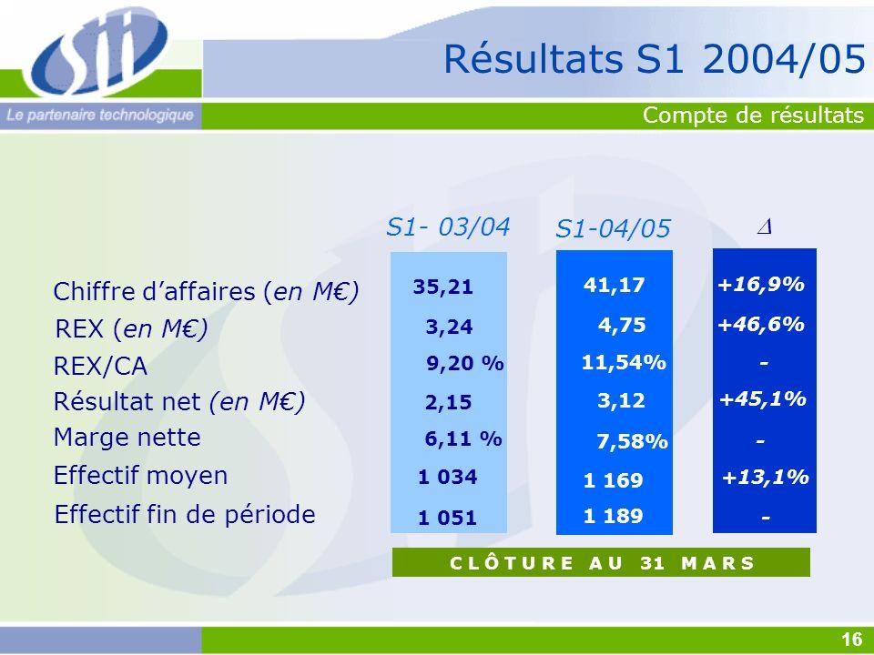 S1-04/05 41,17 11,54% 3,12 7,58% 1 169 4,75 1 189 C L Ô T U R E A U 31 M A R S Chiffre daffaires (en M) REX (en M) Résultat net (en M) Marge nette REX