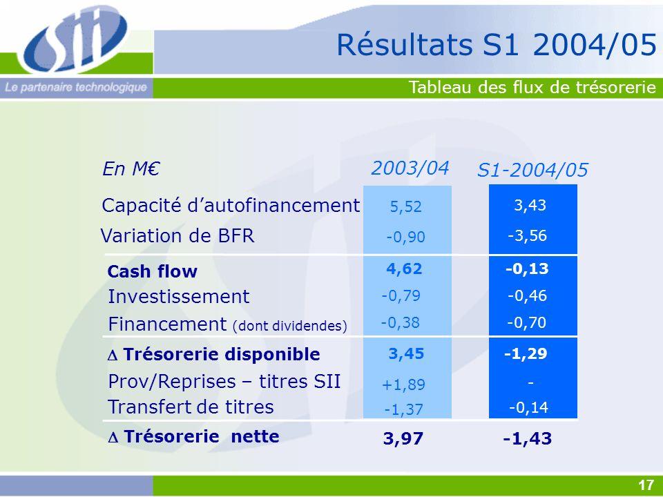 2003/04 3,43 -0,13 -0,46 -0,70 -1,29 -3,56 -0,14 Capacité dautofinancement Variation de BFR Investissement Financement (dont dividendes) Cash flow Tré