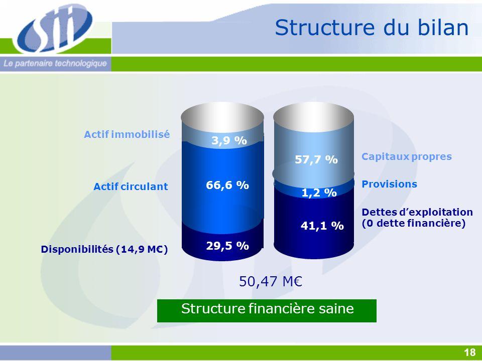 Actif immobilisé Disponibilités (14,9 M) Dettes dexploitation (0 dette financière) Structure financière saine Structure du bilan Actif circulant Capit
