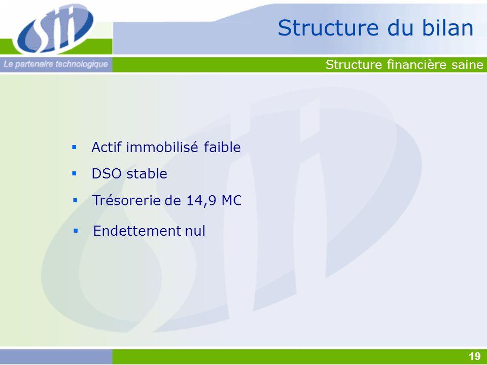 Structure financière saine Actif immobilisé faible DSO stable Trésorerie de 14,9 M Endettement nul Structure du bilan 19