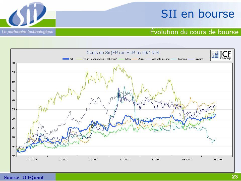 Source JCFQuant SII en bourse Évolution du cours de bourse 23