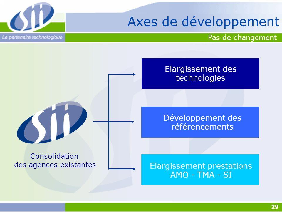 Axes de développement Consolidation des agences existantes Développement des référencements Elargissement prestations AMO - TMA - SI Elargissement des