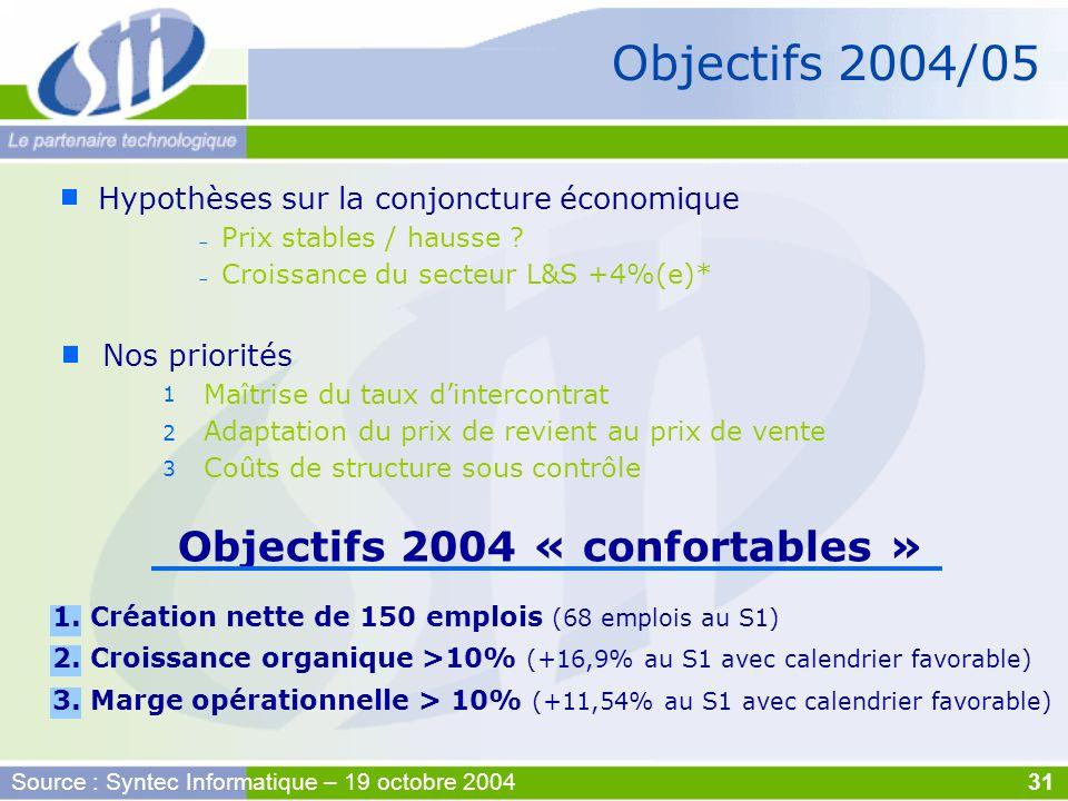 1. Création nette de 150 emplois (68 emplois au S1) 2. Croissance organique >10% (+16,9% au S1 avec calendrier favorable) 3. Marge opérationnelle > 10