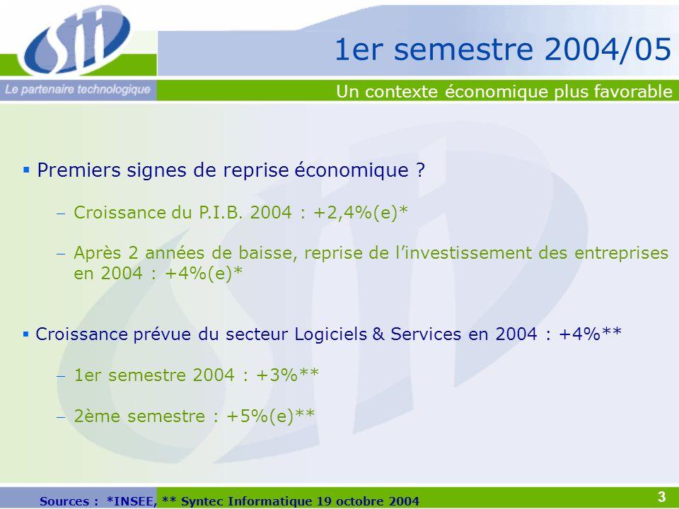Sources : *INSEE, ** Syntec Informatique 19 octobre 2004 Premiers signes de reprise économique ? Croissance du P.I.B. 2004 : +2,4%(e)* Après 2 années