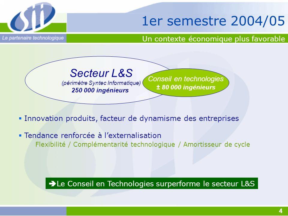 Innovation produits, facteur de dynamisme des entreprises Tendance renforcée à lexternalisation Flexibilité / Complémentarité technologique / Amortiss