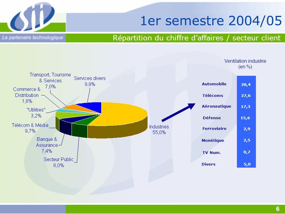Reprise de la demande à court terme .Prix de vente 2005 stable / hausse .