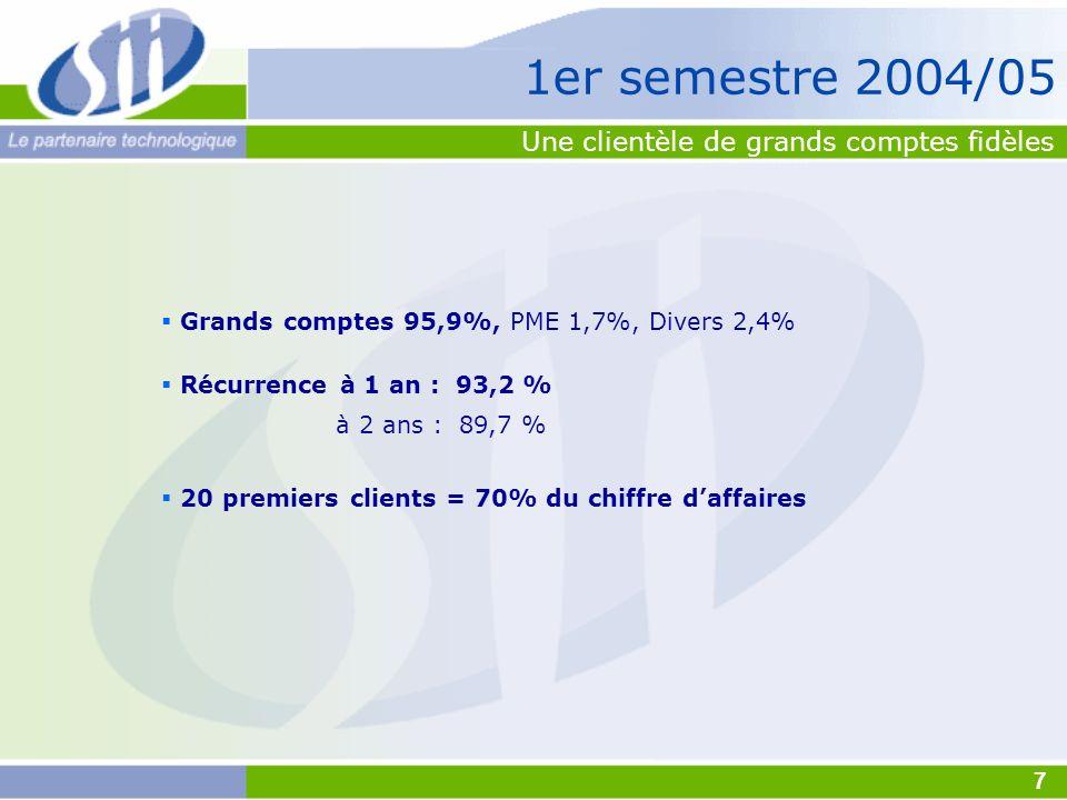 Une clientèle de grands comptes fidèles Grands comptes 95,9%, PME 1,7%, Divers 2,4% Récurrence à 1 an : 93,2 % à 2 ans : 89,7 % 20 premiers clients =