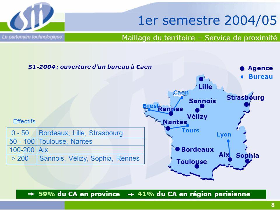S1-2004 : ouverture dun bureau à Caen Lyon Toulouse Aix Rennes Strasbourg Sophia Vélizy Sannois Bordeaux 59% du CA en province 41% du CA en région par