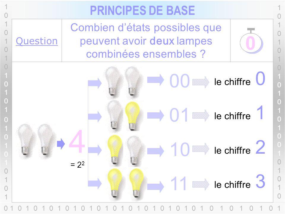 Le chiffre 0 Le chiffre 1 2 = 2 1 0 10 1 1010101010101010101010110101010101010101010101 PRINCIPES DE BASE 1010101010101010010101010101010101010100101010 Question Combien détats possibles que peut avoir une lampe .