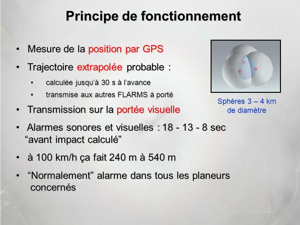 Mesure de la position par GPS Mesure de la position par GPS Trajectoire extrapolée probable : Trajectoire extrapolée probable : calculée jusquà 30 s à