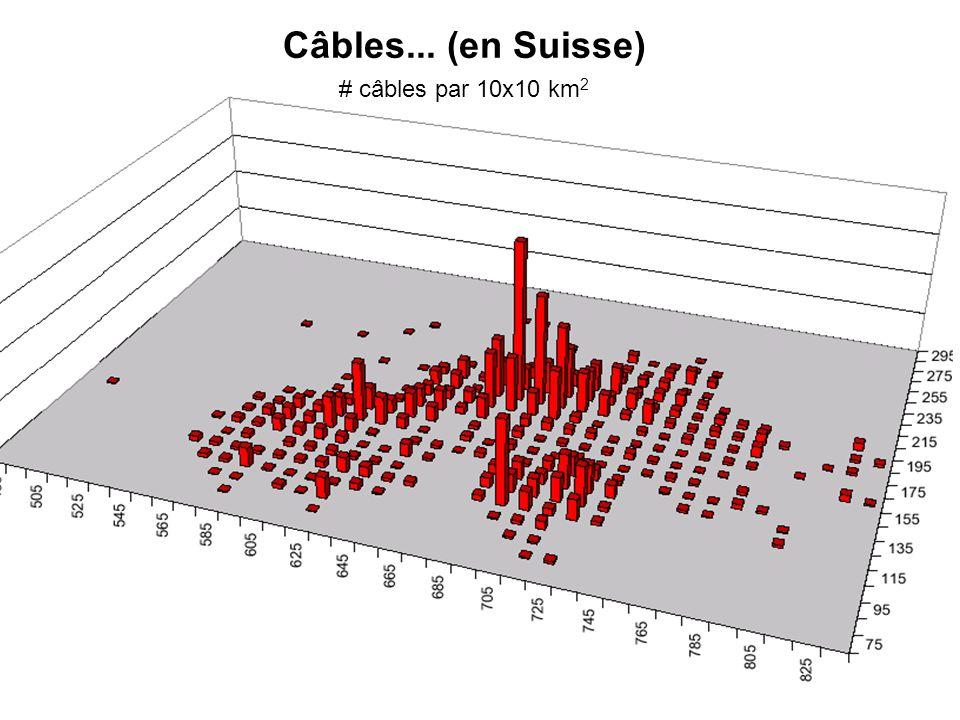 Câbles... (en Suisse) # câbles par 10x10 km 2