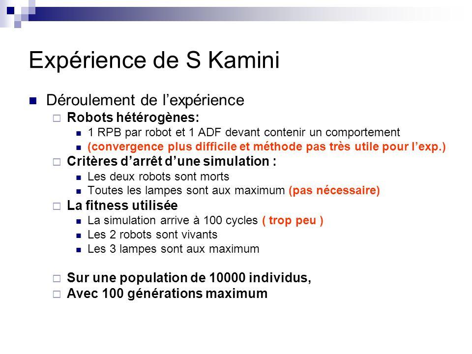 Expérience de S Kamini Déroulement de lexpérience Robots hétérogènes: 1 RPB par robot et 1 ADF devant contenir un comportement (convergence plus difficile et méthode pas très utile pour lexp.) Critères darrêt dune simulation : Les deux robots sont morts Toutes les lampes sont aux maximum (pas nécessaire) La fitness utilisée La simulation arrive à 100 cycles ( trop peu ) Les 2 robots sont vivants Les 3 lampes sont aux maximum Sur une population de 10000 individus, Avec 100 générations maximum