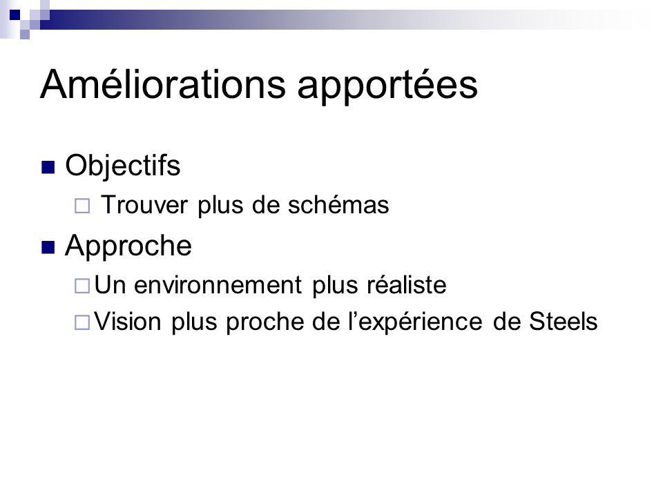 Améliorations apportées Objectifs Trouver plus de schémas Approche Un environnement plus réaliste Vision plus proche de lexpérience de Steels