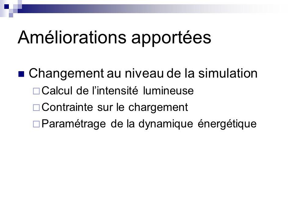 Améliorations apportées Changement au niveau de la simulation Calcul de lintensité lumineuse Contrainte sur le chargement Paramétrage de la dynamique énergétique
