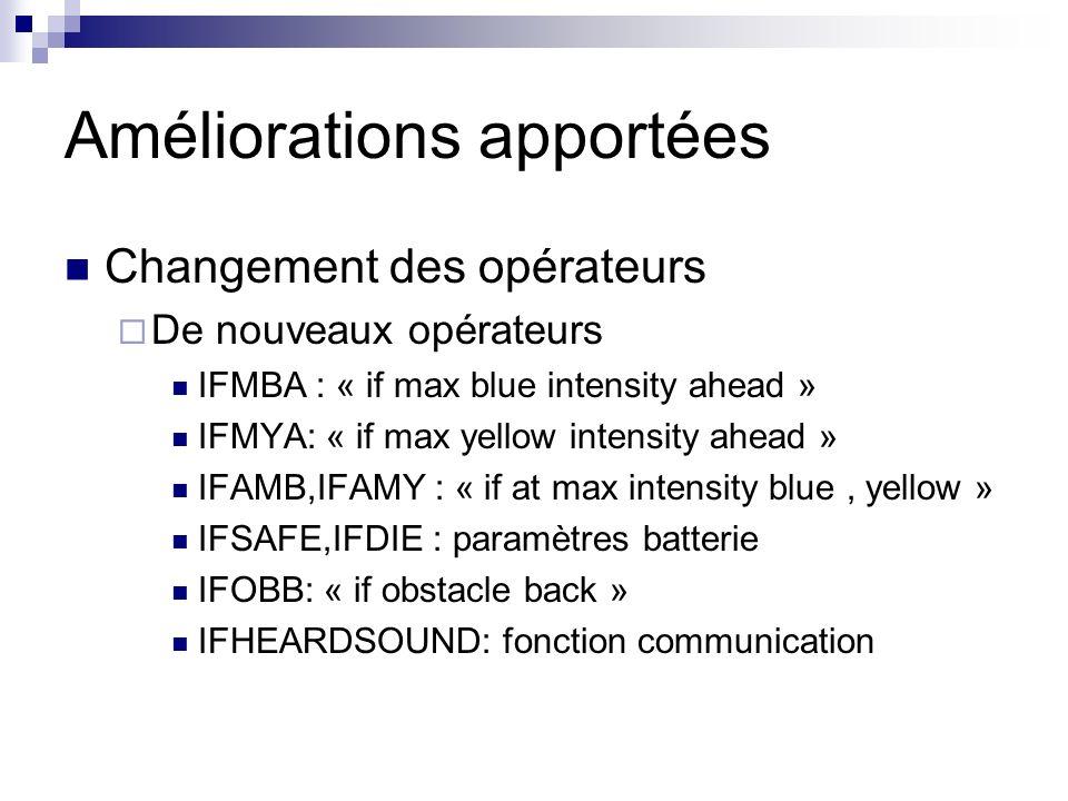 Améliorations apportées Changement des opérateurs De nouveaux opérateurs IFMBA : « if max blue intensity ahead » IFMYA: « if max yellow intensity ahea
