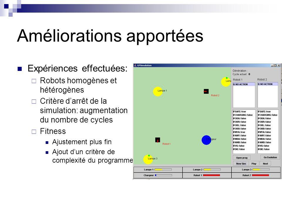 Améliorations apportées Expériences effectuées: Robots homogènes et hétérogènes Critère darrêt de la simulation: augmentation du nombre de cycles Fitness Ajustement plus fin Ajout dun critère de complexité du programme