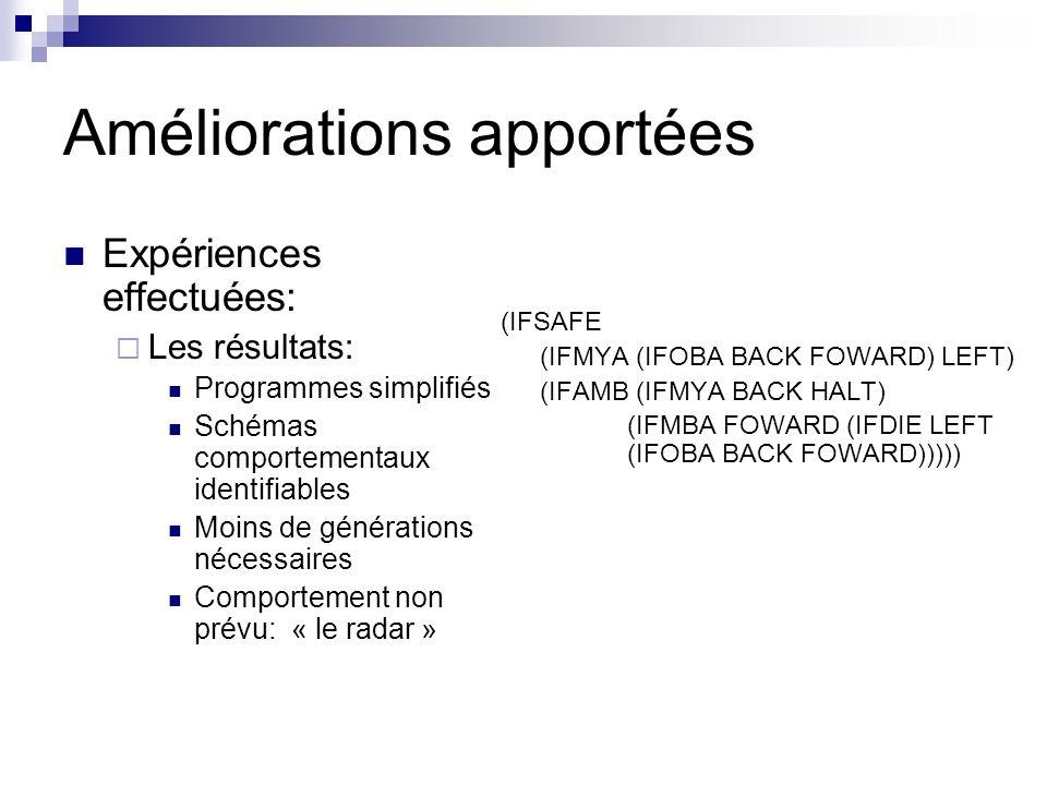 Améliorations apportées Expériences effectuées: Les résultats: Programmes simplifiés Schémas comportementaux identifiables Moins de générations nécessaires Comportement non prévu: « le radar » (IFSAFE (IFMYA (IFOBA BACK FOWARD) LEFT) (IFAMB (IFMYA BACK HALT) (IFMBA FOWARD (IFDIE LEFT (IFOBA BACK FOWARD)))))