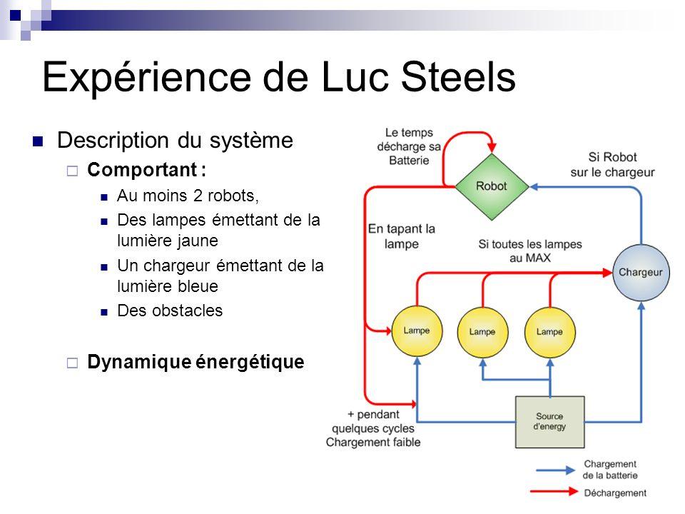 Description du système Comportant : Au moins 2 robots, Des lampes émettant de la lumière jaune Un chargeur émettant de la lumière bleue Des obstacles Dynamique énergétique Expérience de Luc Steels