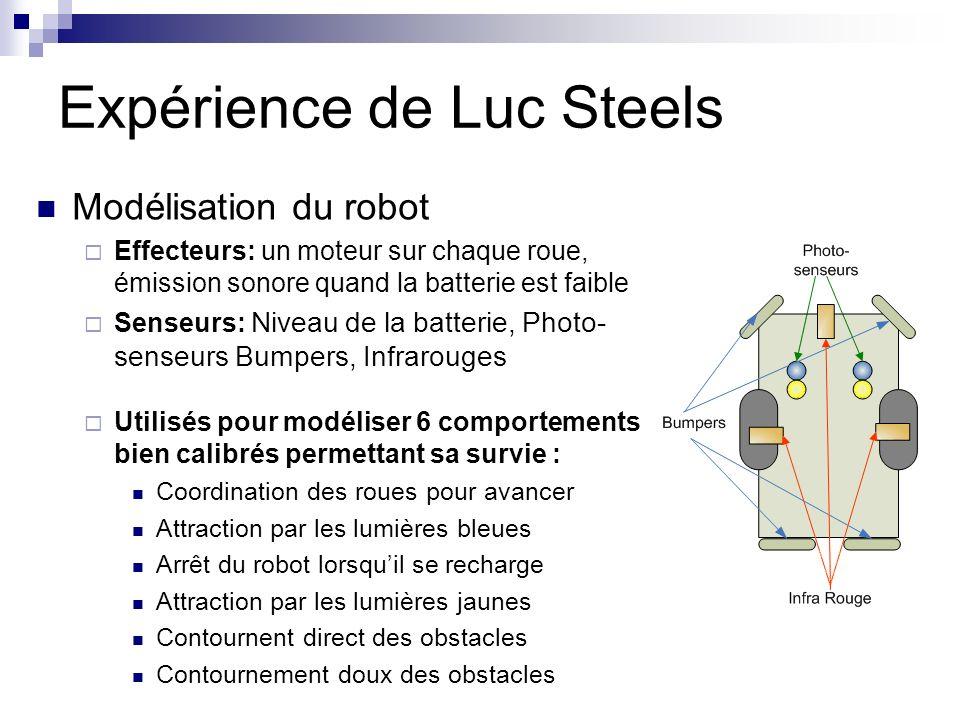 Modélisation du robot Effecteurs: un moteur sur chaque roue, émission sonore quand la batterie est faible Senseurs: Niveau de la batterie, Photo- senseurs Bumpers, Infrarouges Utilisés pour modéliser 6 comportements bien calibrés permettant sa survie : Coordination des roues pour avancer Attraction par les lumières bleues Arrêt du robot lorsquil se recharge Attraction par les lumières jaunes Contournent direct des obstacles Contournement doux des obstacles Expérience de Luc Steels