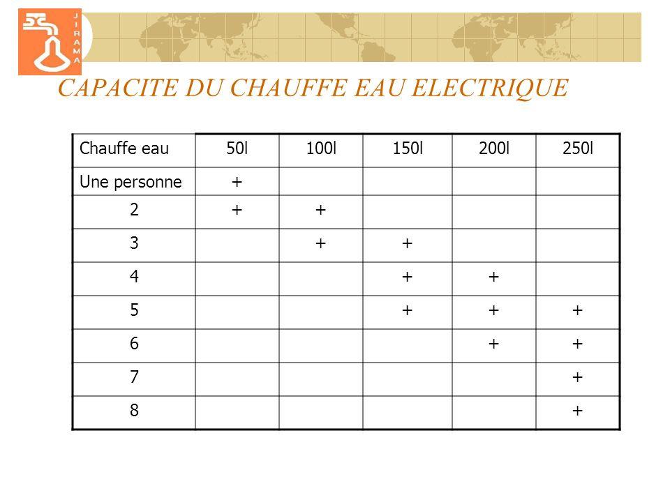 CAPACITE DU CHAUFFE EAU ELECTRIQUE Chauffe eau50l100l150l200l250l Une personne+ 2++ 3++ 4++ 5+++ 6++ 7+ 8+