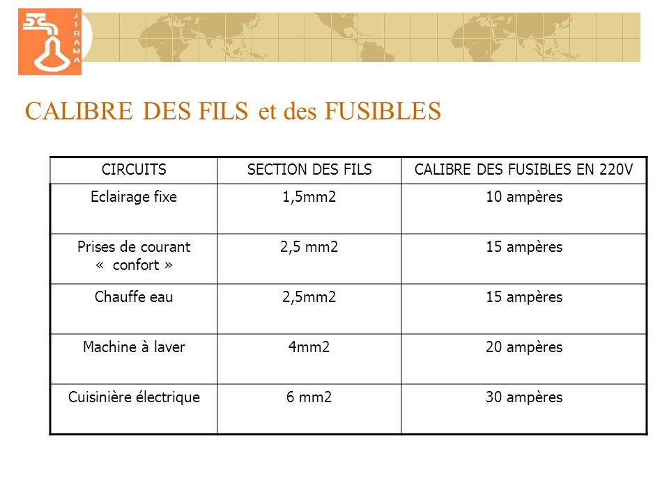 CALIBRE DES FILS et des FUSIBLES CIRCUITSSECTION DES FILSCALIBRE DES FUSIBLES EN 220V Eclairage fixe1,5mm210 ampères Prises de courant « confort » 2,5 mm215 ampères Chauffe eau2,5mm215 ampères Machine à laver4mm220 ampères Cuisinière électrique6 mm230 ampères
