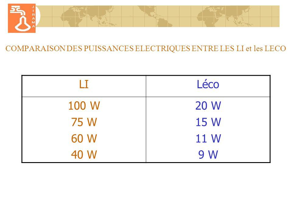 COMPARAISON DES PUISSANCES ELECTRIQUES ENTRE LES LI et les LECO LILéco 100 W 75 W 60 W 40 W 20 W 15 W 11 W 9 W