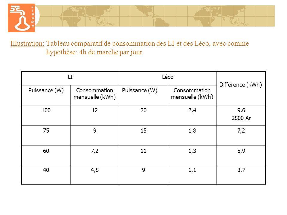 Illustration: Tableau comparatif de consommation des LI et des Léco, avec comme hypothèse: 4h de marche par jour LILéco Différence (kWh) Puissance (W)Consommation mensuelle (kWh) Puissance (W)Consommation mensuelle (kWh) 10012202,49,6 2800 Ar 759151,87,2 607,2111,35,9 404,891,13,7