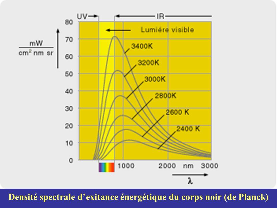 Densité spectrale dexitance énergétique du corps noir (de Planck)