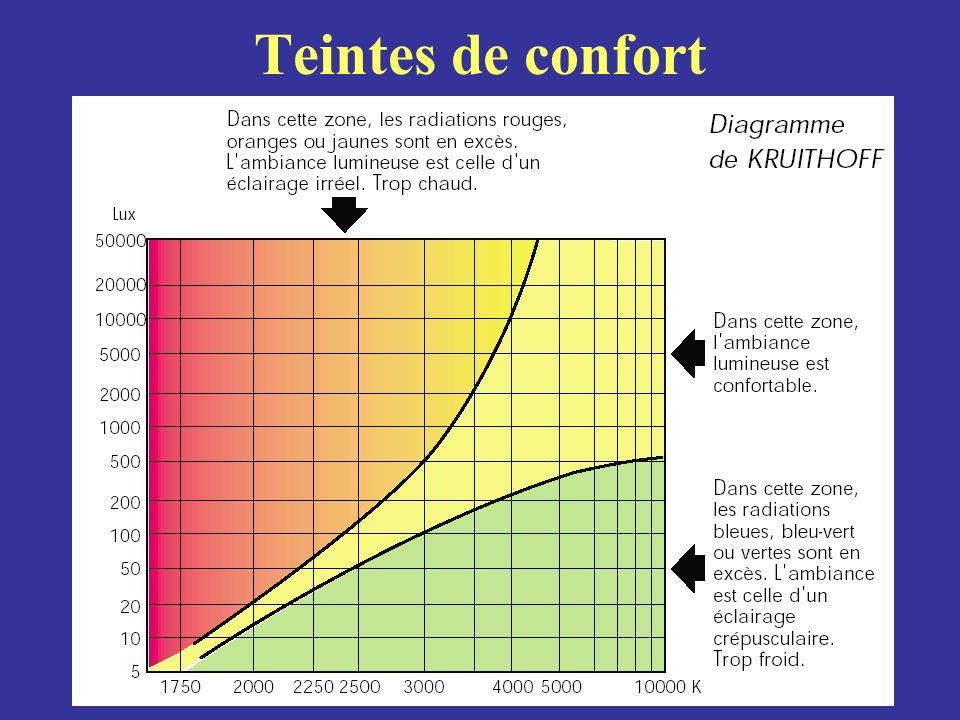 Teintes de confort