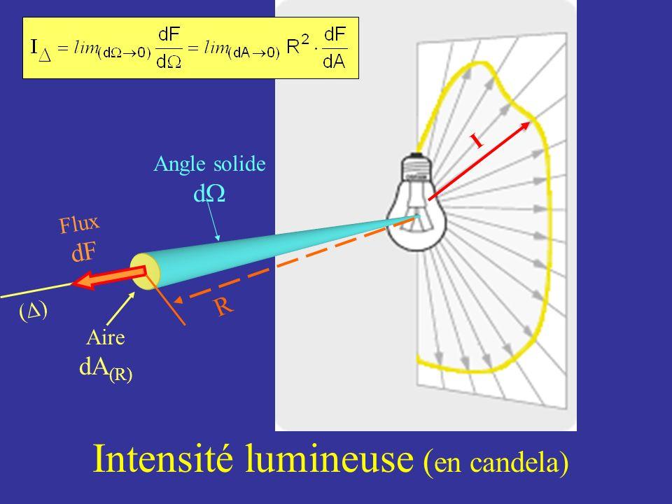 Intensité lumineuse ( en candela) Angle solide d I Flux dF Aire dA (R) R