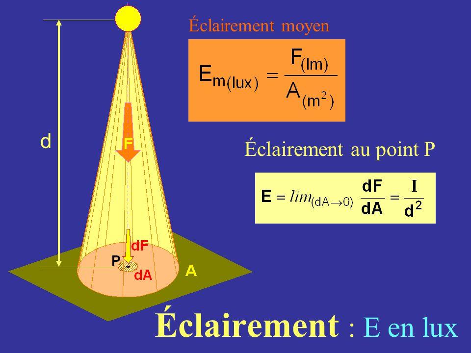 Éclairement : E en lux Éclairement moyen Éclairement au point P d