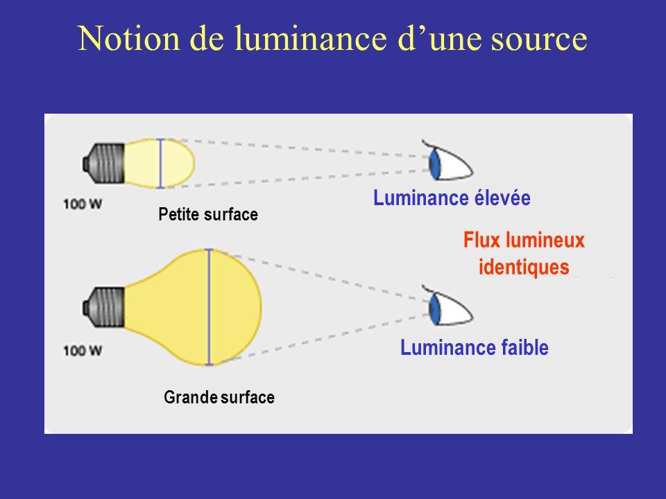 Notion de luminance dune source Petite surface Luminance faible Flux lumineux identiques Luminance élevée Grande surface