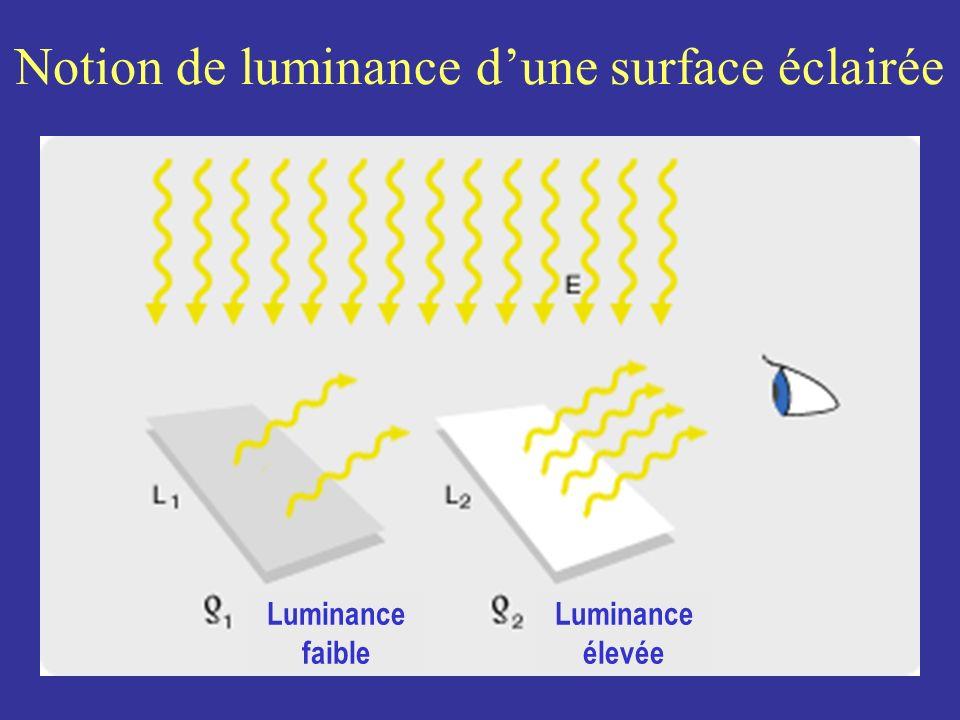 Notion de luminance dune surface éclairée Luminance faible Luminance élevée