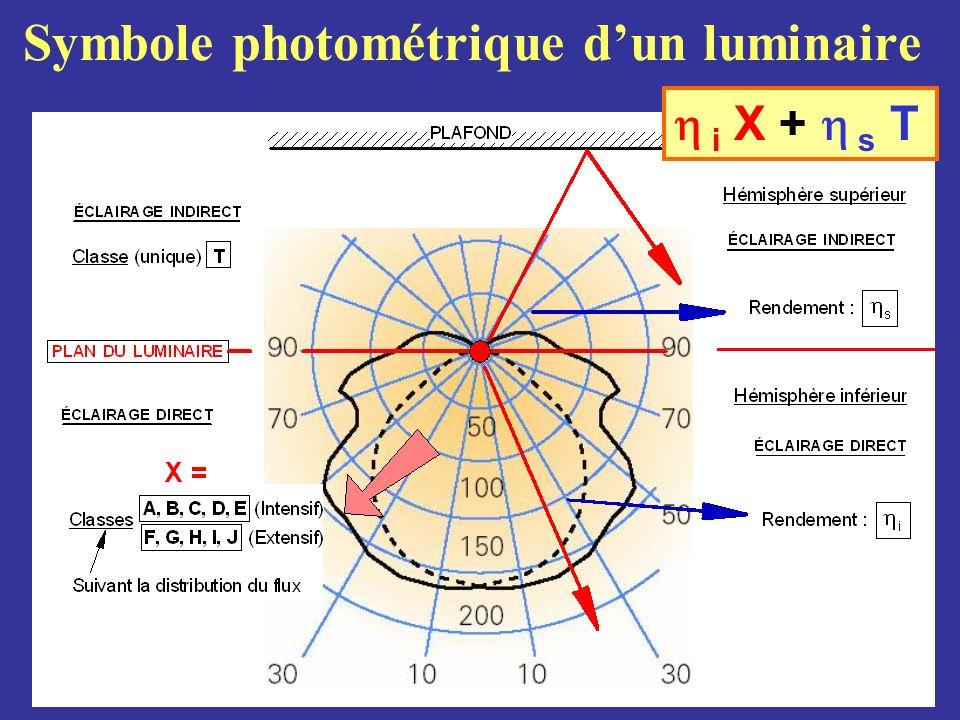 Symbole photométrique dun luminaire i X + s T