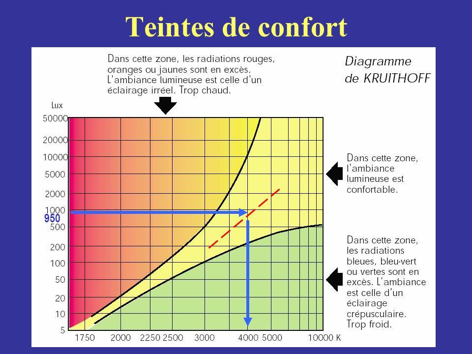 Teintes de confort 950