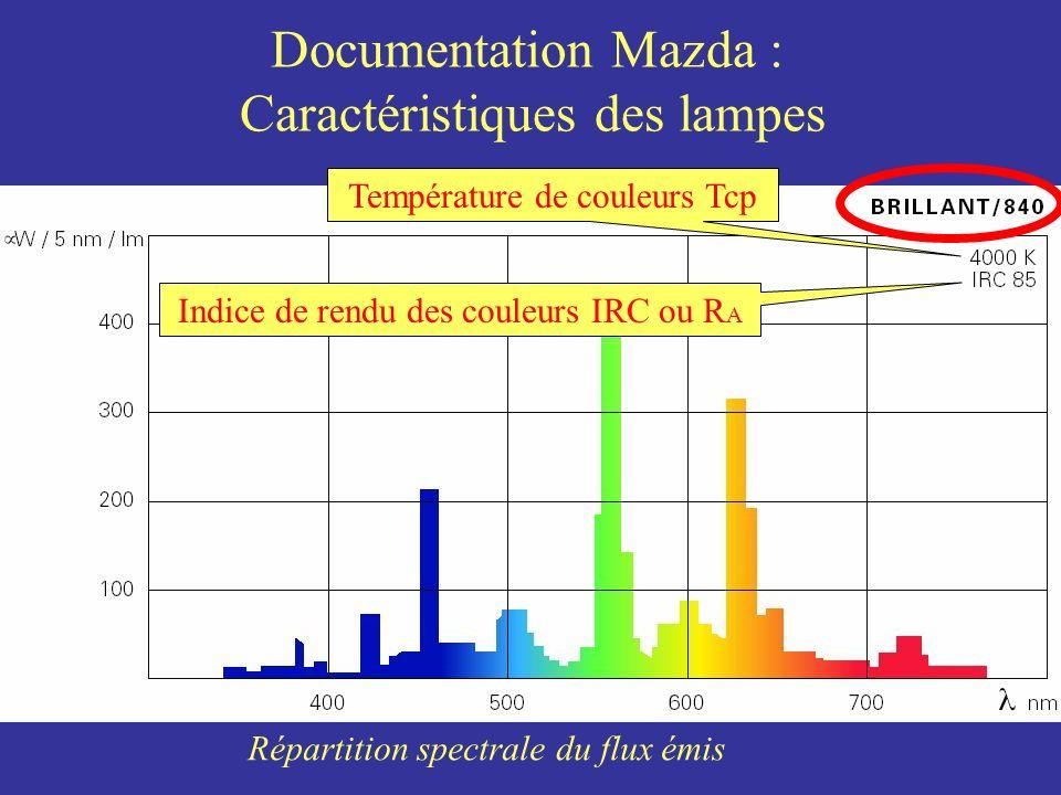 Documentation Mazda : Caractéristiques des lampes Température de couleurs Tcp Indice de rendu des couleurs IRC ou R A Répartition spectrale du flux ém