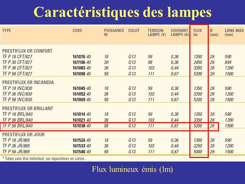 Caractéristiques des lampes Flux lumineux émis (lm)