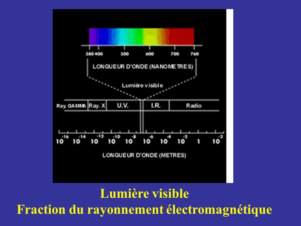 Lumière visible Fraction du rayonnement électromagnétique