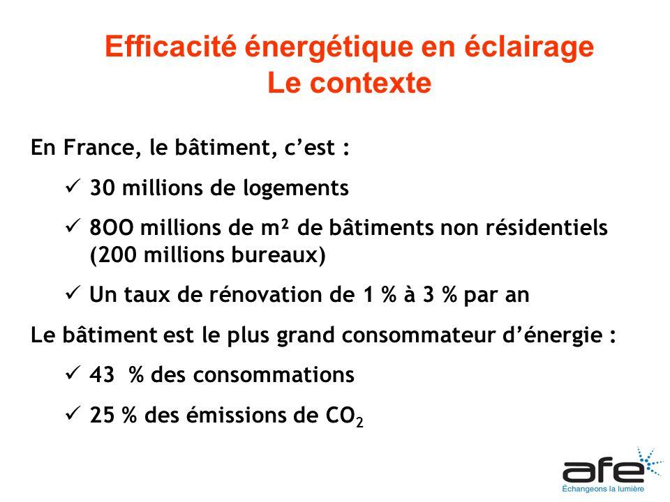 En France, le bâtiment, cest : 30 millions de logements 8OO millions de m² de bâtiments non résidentiels (200 millions bureaux) Un taux de rénovation