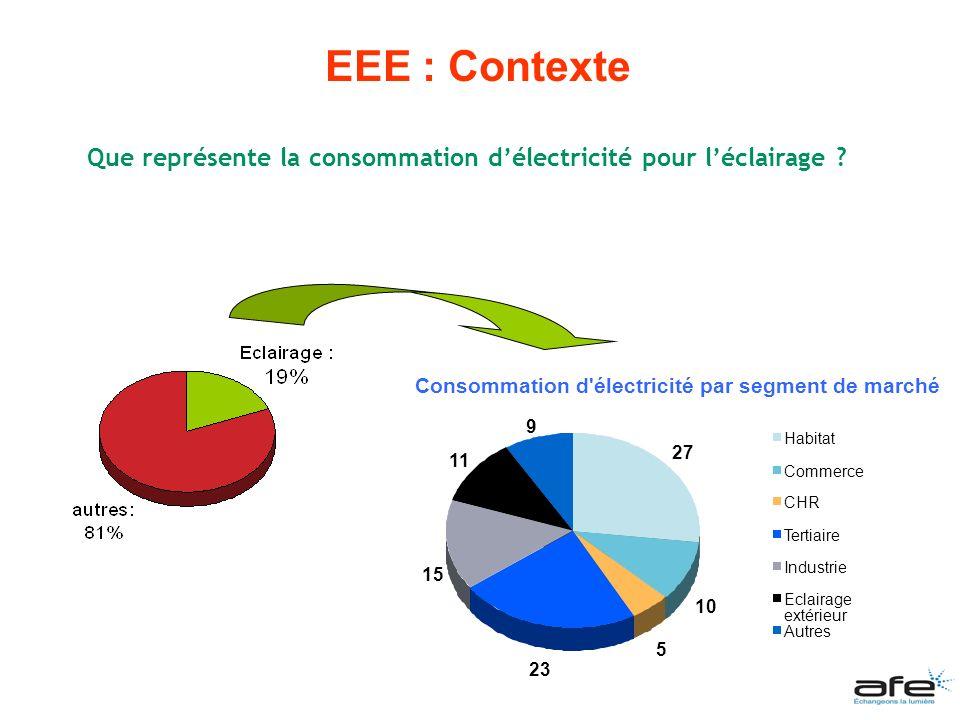 EEE État des lieux : exemple des bureaux (2007) Matériel vétuste et inadapté : encore 10 millions de lampes à incandescence, moins de 10 % de luminaires fluos électroniques, moins de 1 % dautomatismes, etc.