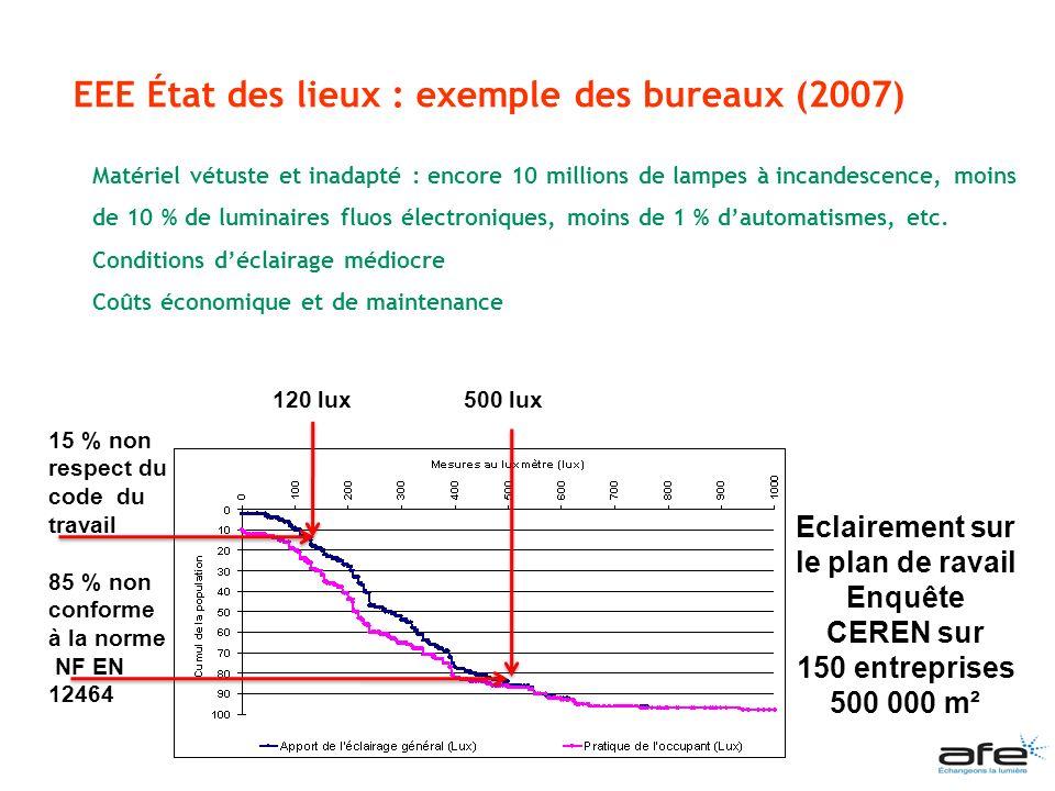 EEE État des lieux : exemple des bureaux (2007) Matériel vétuste et inadapté : encore 10 millions de lampes à incandescence, moins de 10 % de luminair